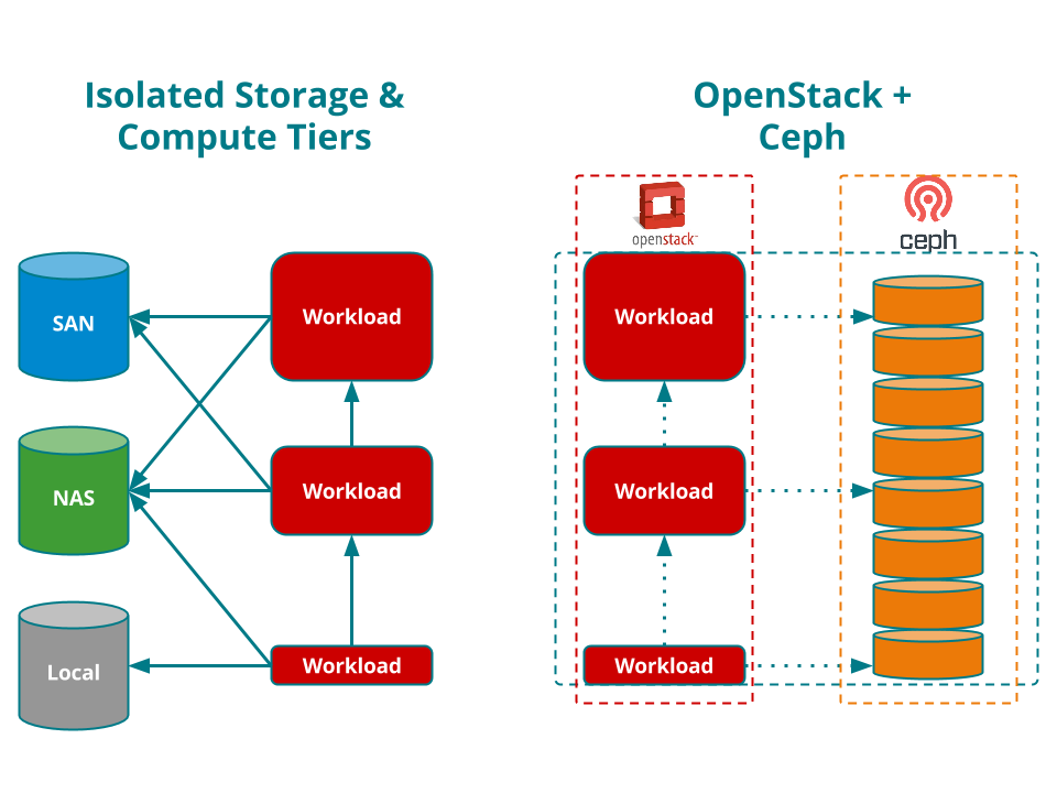 Open Storage In The Enterprise With Gluster And Ceph